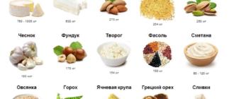 В каких продуктах содержится кальций